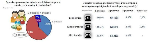 renda minima financiar imoveis